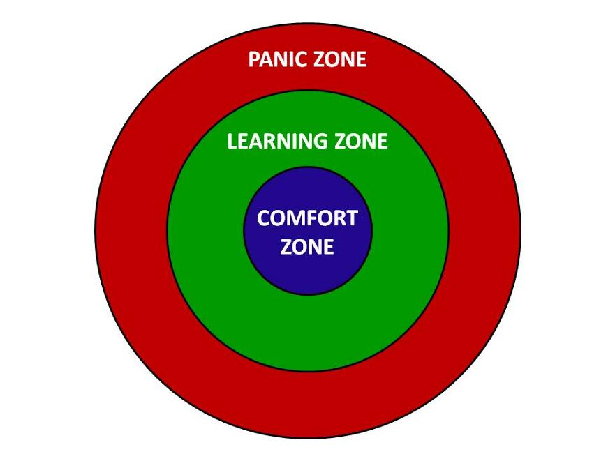 Aim for the Learning Zone.jpg